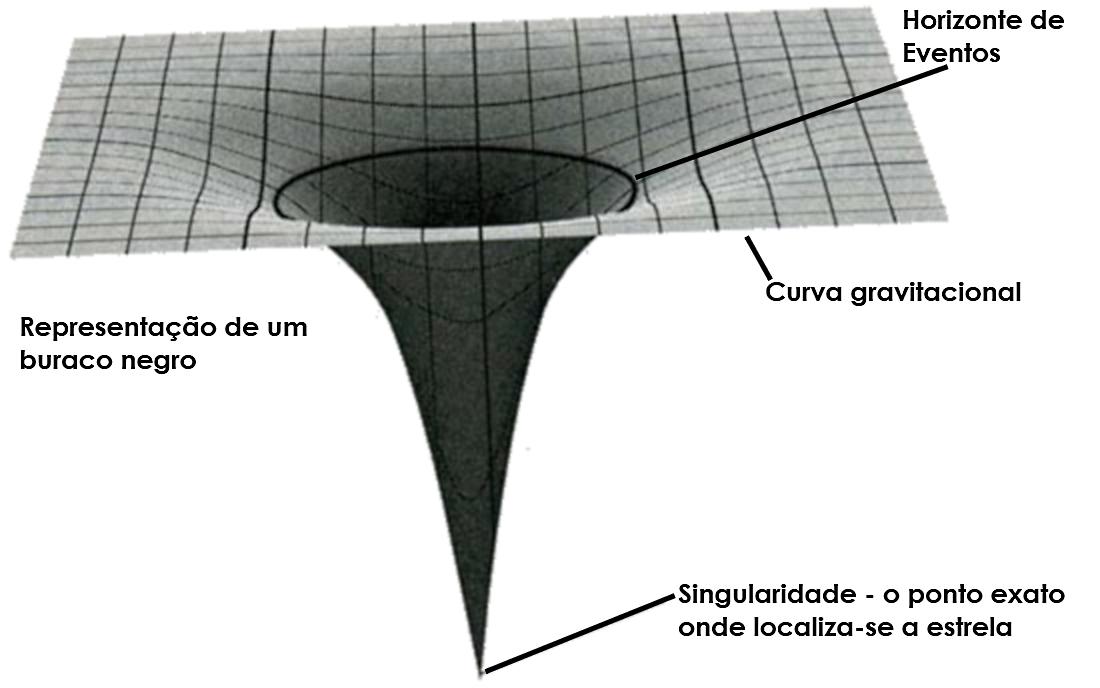 Uma singularidade gravitacional é um ponto do espaço-tempo no qual a massa, associada com sua densidade, e a curvatura do espaço-tempo de um corpo são infinitas. Imagine um pixel único numa tela gigante.