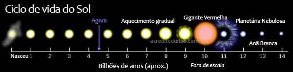 Ciclo de vida do Sol.