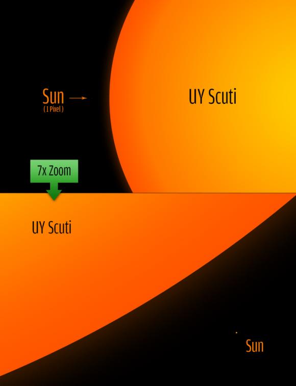 Tamanho de UY Scuti em comparaçõ com o Sol Imagem de Philip Park.