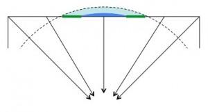 Na circunferência do planeta, você estará voltado para o centro em qualquer local da superfície.