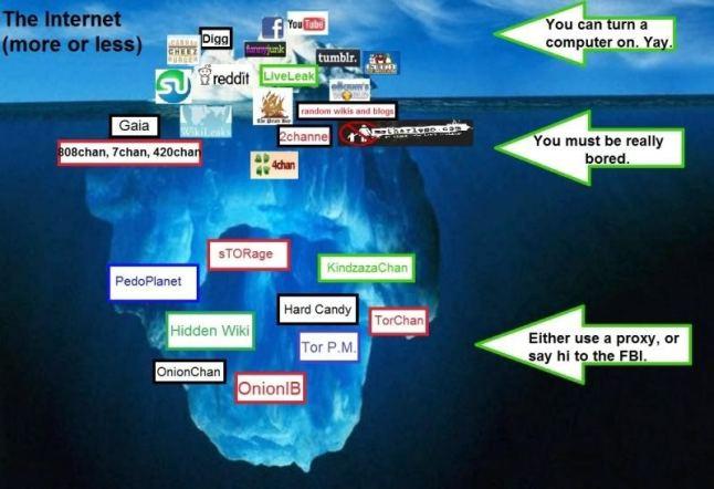 sites da deep web