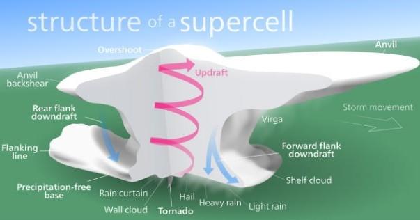 Super Célula