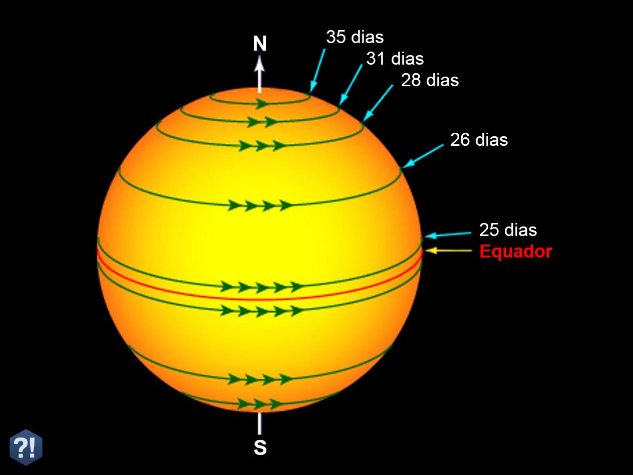 rotação-sol-dias