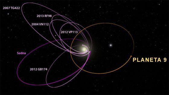 planeta nove órbita
