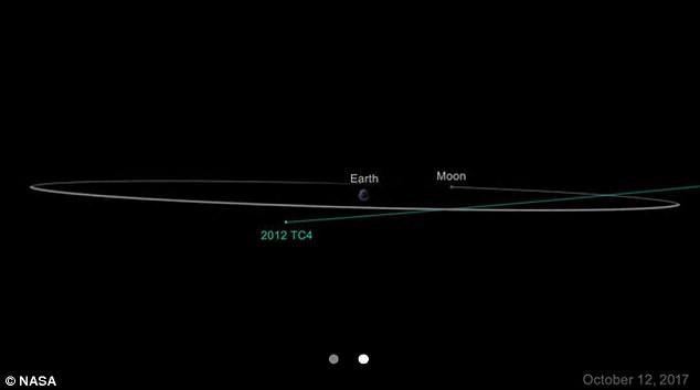 Possível trajetória do 2012 TC4 em relação à Terra. Fonte: NASA