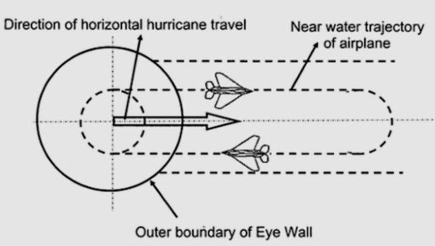 furacões9