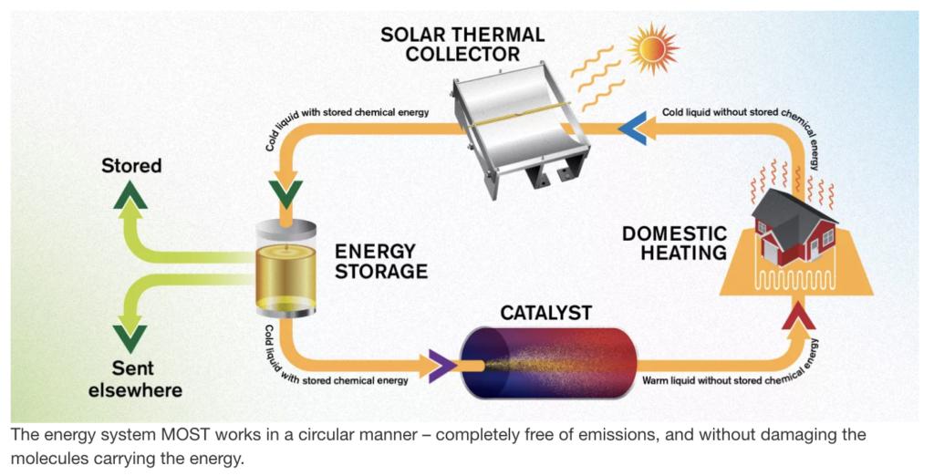 O sistema que foi criado para fazer o combustível liberar calor. Fonte: Chalmers University of Technology.